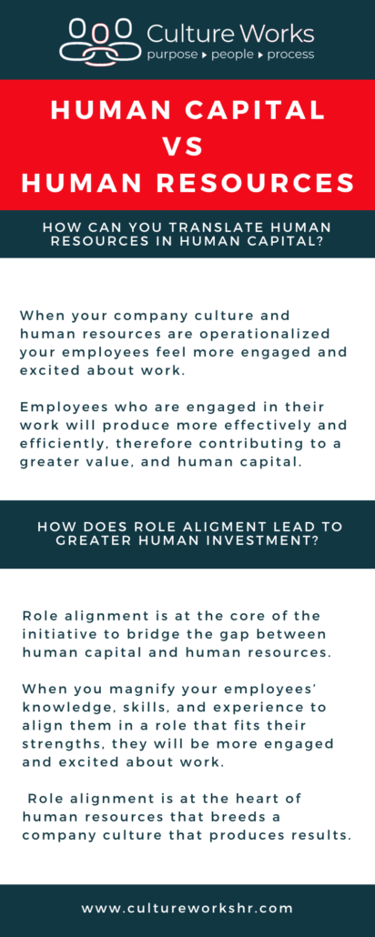 The difference between Human Capital and Human Resources